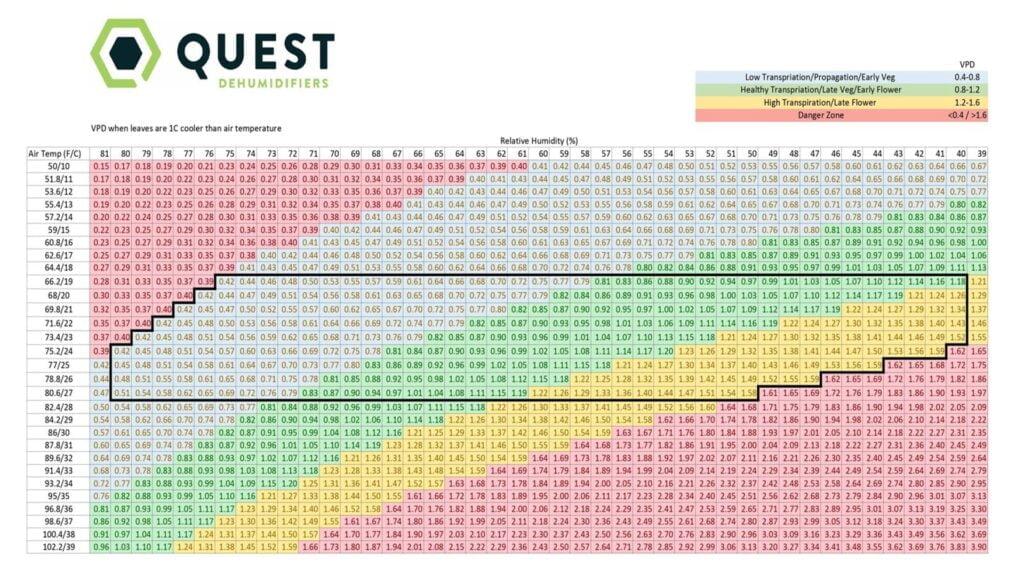 The Ultimate Vapor Pressure Deficit (VPD) Guide
